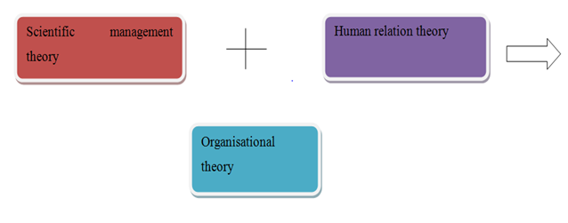 management and organisational behaviour example of assignment 2 Definition of organizational behavior and its implication in organization behavior assignment help organizational behavior is the area of study which describes the human behavior in an organization it is an interdisciplinary field that comprises of management, communication, sociology, and psychology.