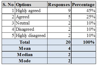 Unit 4 Research Project on Customer Satisfaction Assignment 15 PNG