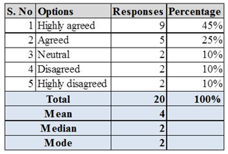 Unit 4 Research Project on Customer Satisfaction Assignment 21 PNG