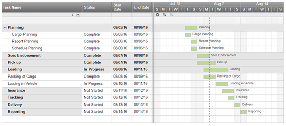 Gantt Chart |Project Status Report for Earned Value Management Assignment