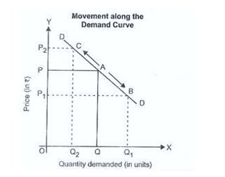 Movement along demand curve, uk assignment writing service