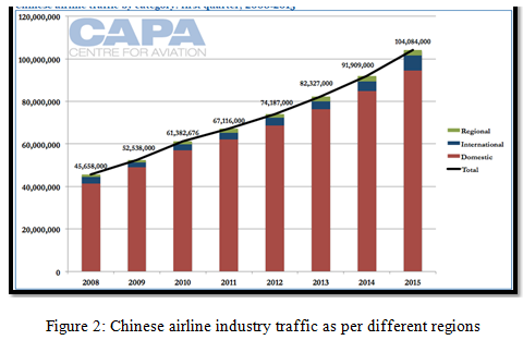 Chinese airline industry traffic as per different regions | OZ Assignment