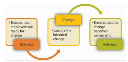 Lewin's Change Management Model Theory | OZ Assignment