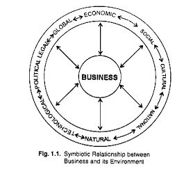 Relationship between business and its enviroment, UK Assignment Writing Assignment