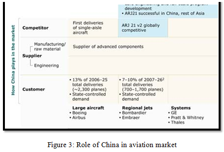 Role of China in aviation market
