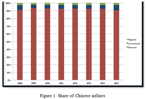 Share of Chinese airlines | International Business Challenge Assignment Help