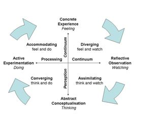 The learning cycle, UK Assignment writing service