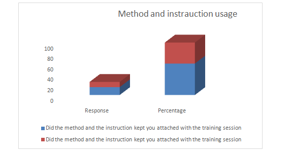the method and the instruction