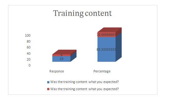 the training content,  Uk assignment writing service