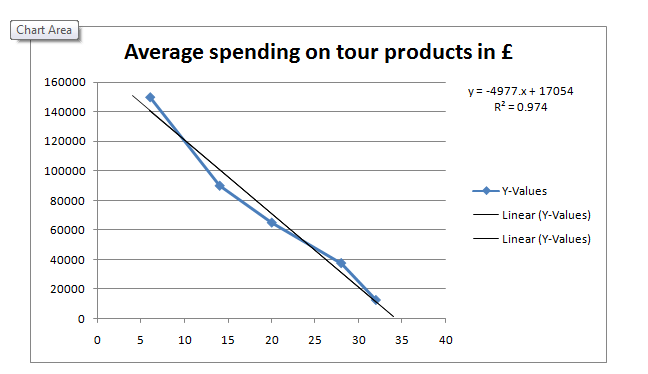 Average spending on tour products