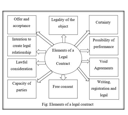 Element of legal contract, UK Assignment Writing Services