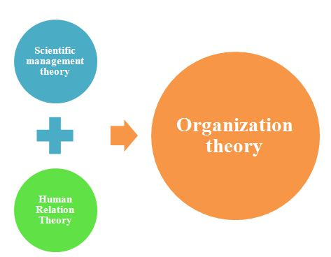 Organization theory, UK Assignment Writing Services
