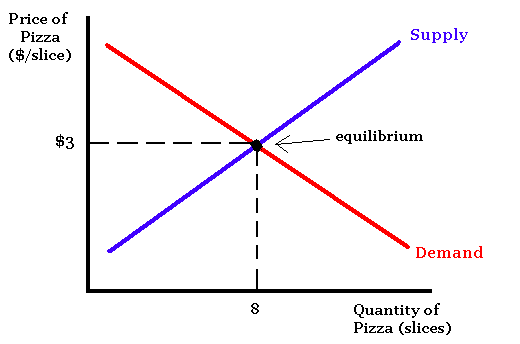 market forces supply and demand curve