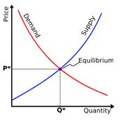 Supply demand curve: