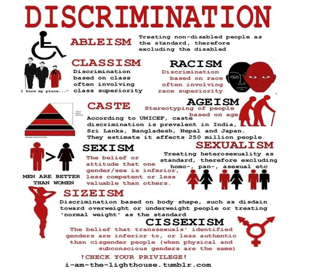 the forms of discrimination