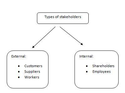 Types of stakeholders: