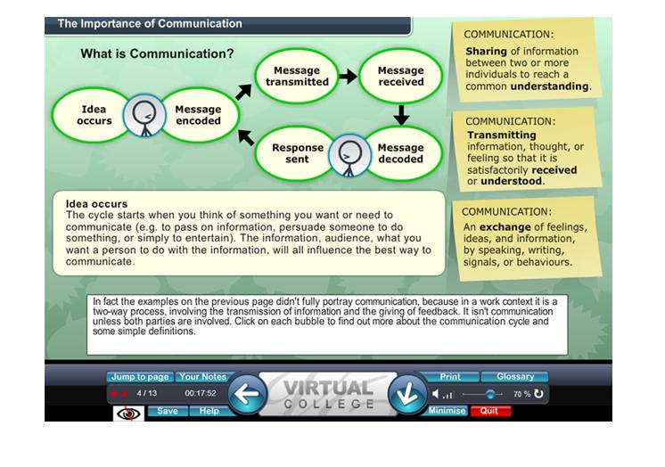 communnication