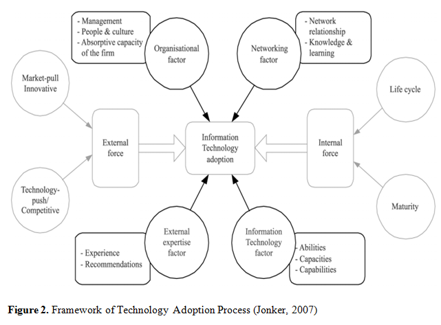 Framework of Technology Adoption Process | OZ Assignment