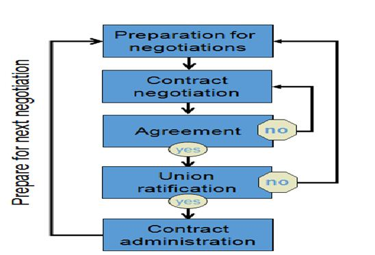 Prepare for next negotiation, UK Assignment writing services