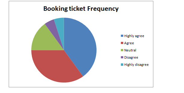 Booking ticket