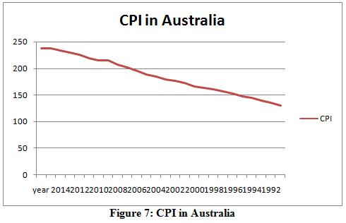 CPI in Australia