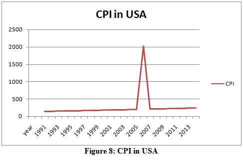 CPI in USA