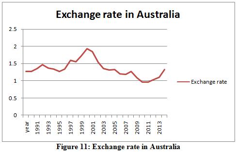 Exchange rate in Australia