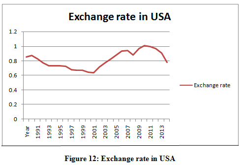 Exchange rate in USA