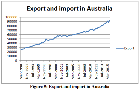Export and import in Australia
