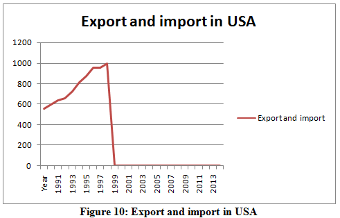 Export and import in USA