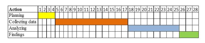 Gantt Chart,  Uk assignment writing service