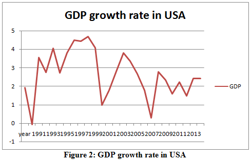 GDP growth rate in USA | OZ Assignment Help