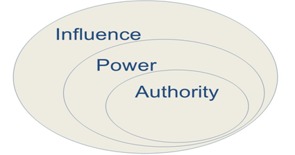 relationship between power politics essays Power and organizational politics  for purposes of differentiating between power and authority, let us examine the relationship between the manager of a sawmill.