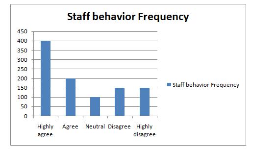 Staff behavior, Uk assignment writing service