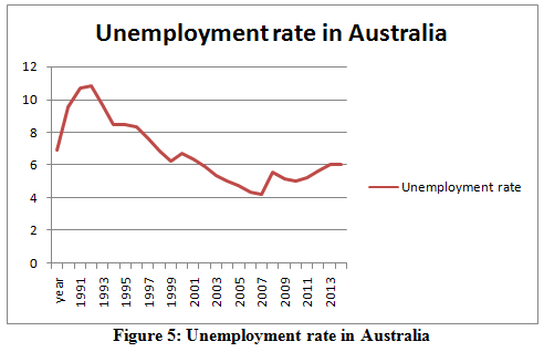 Unemployment rate in Australia