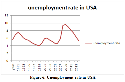Unemployment rate in USA