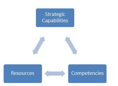 Business Strategy Enterprise