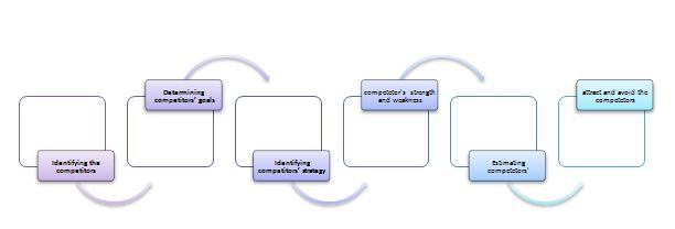 Competetitors Analysis