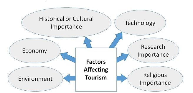 Factor of travel and trourism