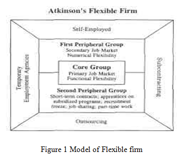 Model of Flexible firm | HND Assignment Help