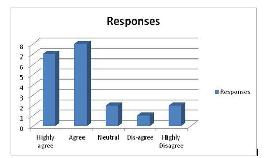 Response 2
