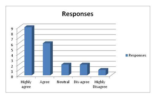 Response 7