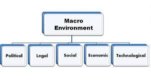Unit 1 Macro Business Environment Assignment. 1 jpg - Uk Assignment Writing Service