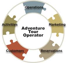 Unit 14 Assignment on Tour Operations Management - Uk Assignment  Writing Service