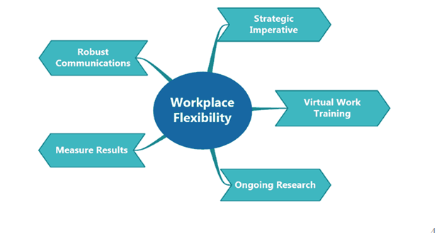 Workplace flexibility, Uk assignment writing service