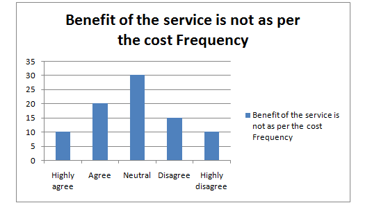 Benefit of the service is not as per the cost