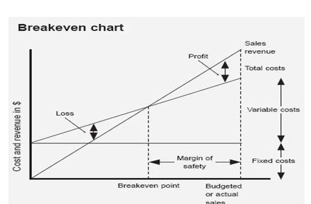 Breakeven Chart, UK Assignment Writing Services