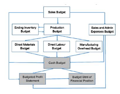 budget for variation