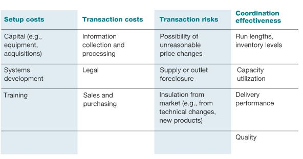 Criteria for risk in vertical integration