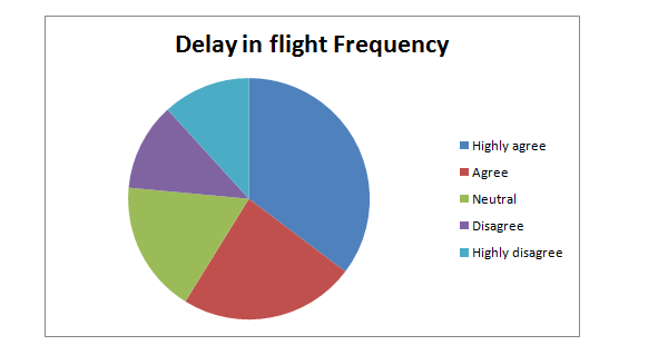 Delay in flight